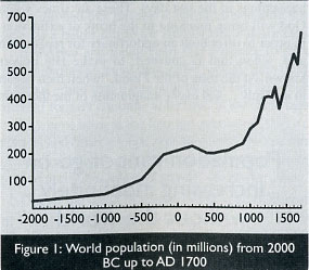World Population Figure 1