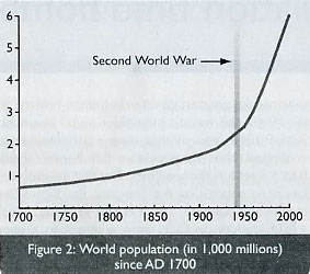 World Population Figure 2