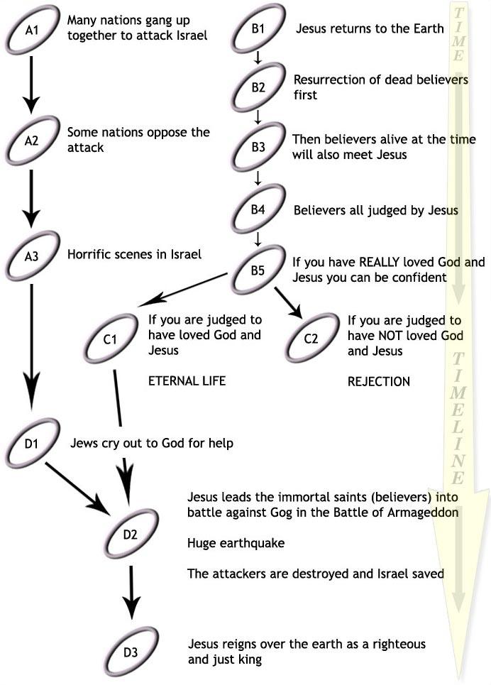 Armageddon Timeline